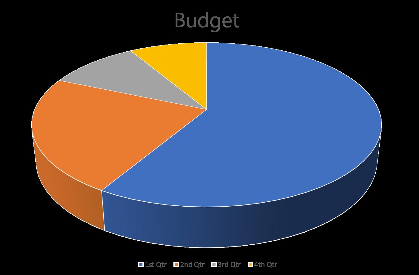 Budget MES