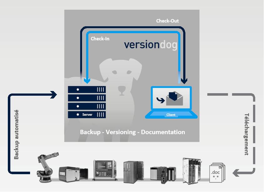 Versiondog_fonctionnement